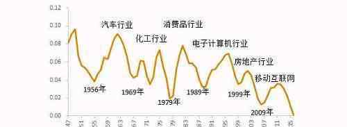 未来10大赚钱行业 中国未来最赚钱的十大行业预测:大佬们已纷纷布局