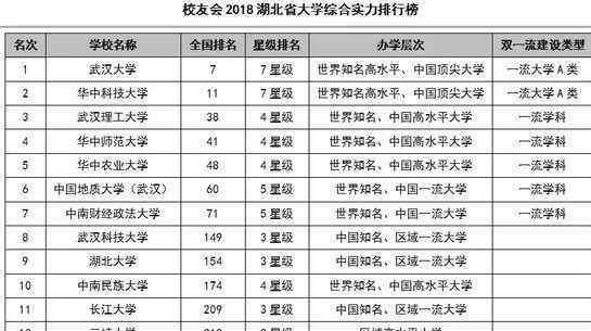 湖北十堰大学 2018湖北省大学综合实力排行榜公布!想不到十堰学校的排名是这样……