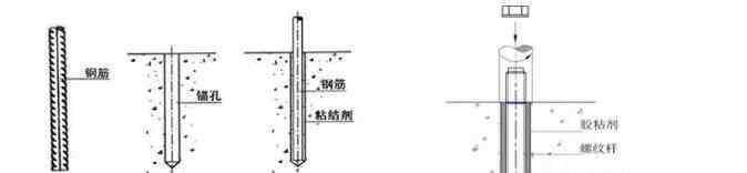 群锚 植筋和锚栓的区别