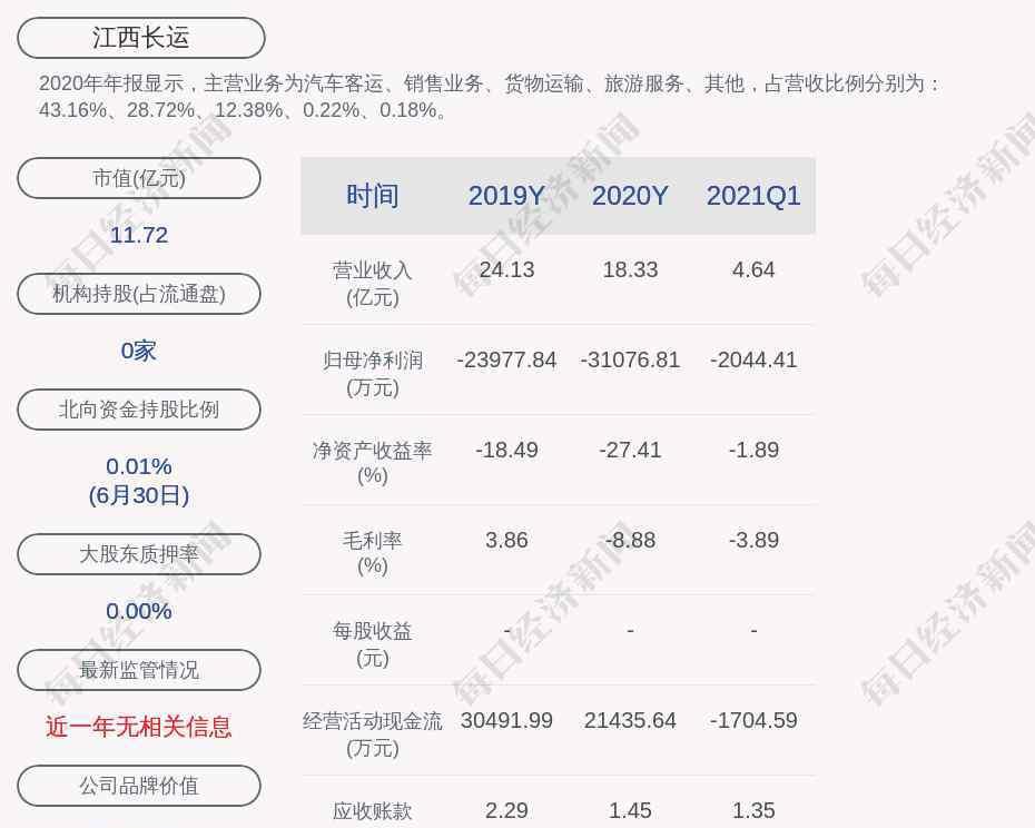 长运股份 江西长运:拟公开挂牌转让子公司及参股子公司股权